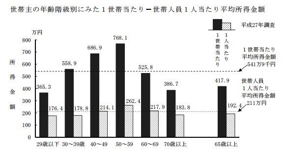 世帯年収のグラフ