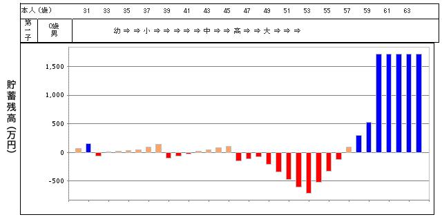 住宅費を抑えたグラフ