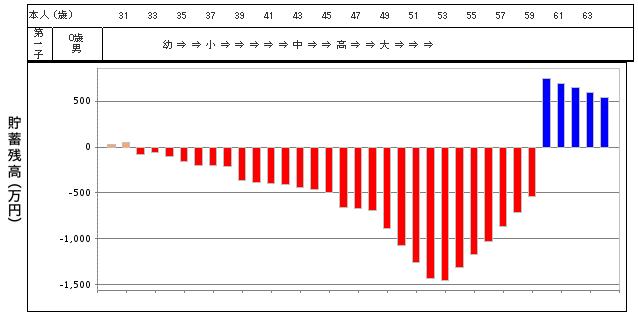自動車購入費を抑えたグラフ