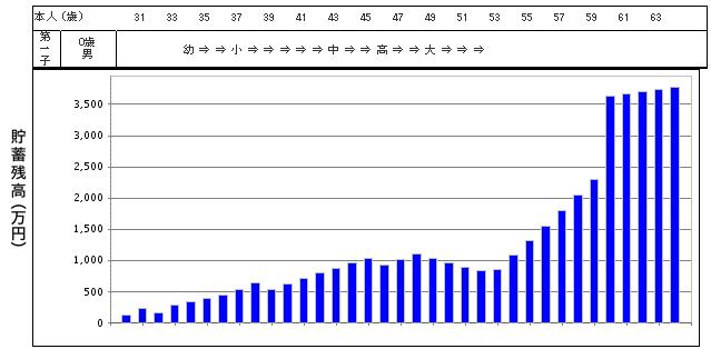 少しずつ節約した家計グラフ