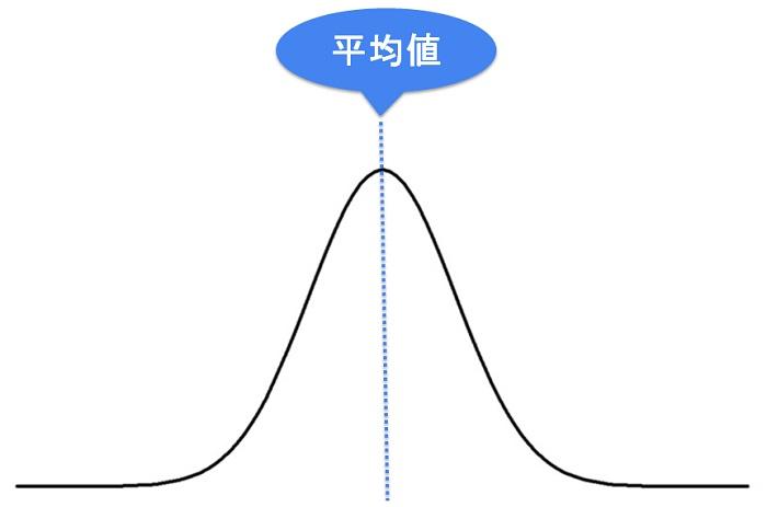 正規分布の形