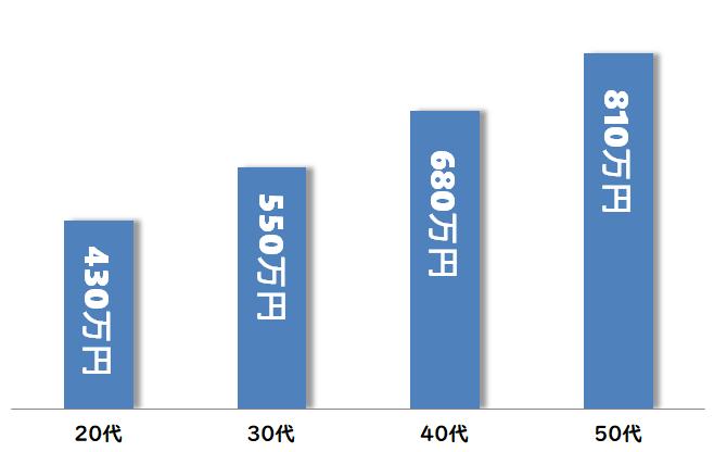 公務員の年収推移(20代・30代・40代・50代)