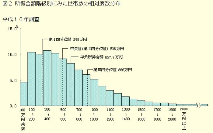1999年世帯年収の分布グラフ