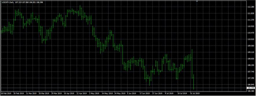 ドル円のチャート