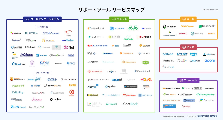 サポートツール サービスマップ