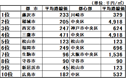 主婦に人気の上位10都市の平均路線価