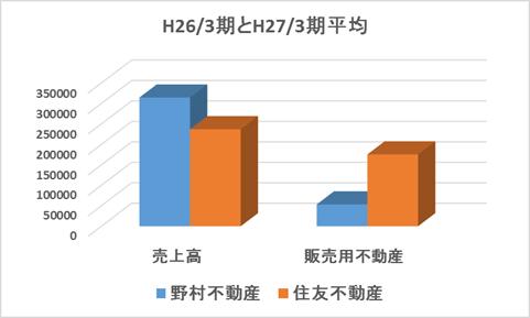 野村不動産と住友不動産の比較グラフ
