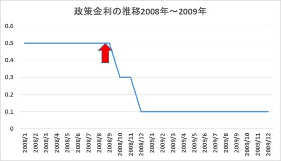 リーマンショック前後の政府金利の推移グラフです。リーマンショックの直前までは0.5%でしたがこれを境に0.1%に引き下げ、現在の2015年8月までゼロ金利政策がとられています。