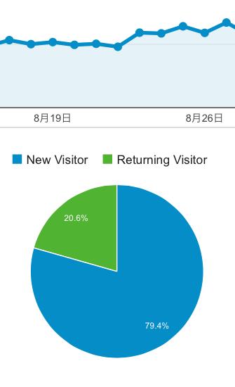 グーグルアナリティクスで訪問者を分析したところ、20パーセントが2回以上ブログを訪れた人だった。
