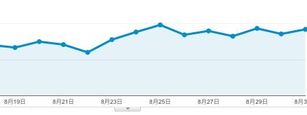 はてなブログのスマホ画面をカスタマイズしてからのアクセス数の変化