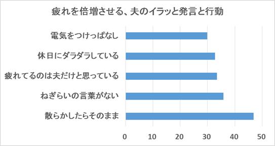 ベネッセの調査によるアンケート結果のグラフ。疲れを倍増させる夫のイラッと発言と行動