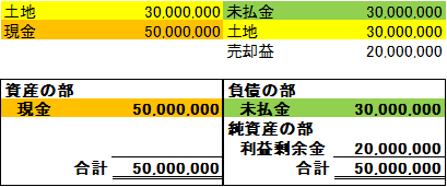 企業の財政状態を一覧表示する貸借対照表の仕組み