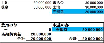 企業の経営成績を表す損益計算書の仕組み