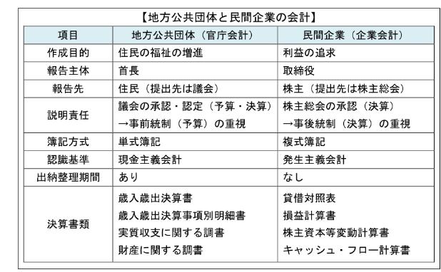 官庁会計と企業会計の異同点の一覧。総務省の統一的な基準による地方公会計マニュアルより