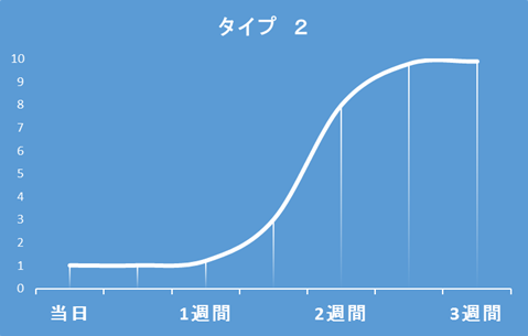 タイプ別の満足度曲線。赤みが気になるタイプは除去して2週間以上は満足できない可能性がある。