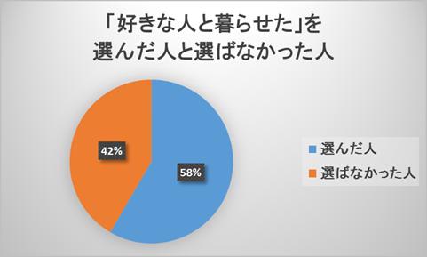 結婚してよかったと思っている人もそのうち41.6%は良かった理由に配偶者を挙げていないという統計結果。