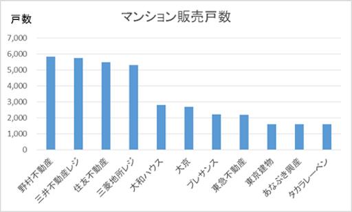 マンション販売戸数ランキング、野村、三菱地所、住友、三菱地所の財閥4社が5千戸以上で横並び。5位からは大和ハウス、大京、プレサンス、東急不動産が2千戸台で横並び、その後に東京建物、あなぶき、タカラレーベンが1千戸台で続く。