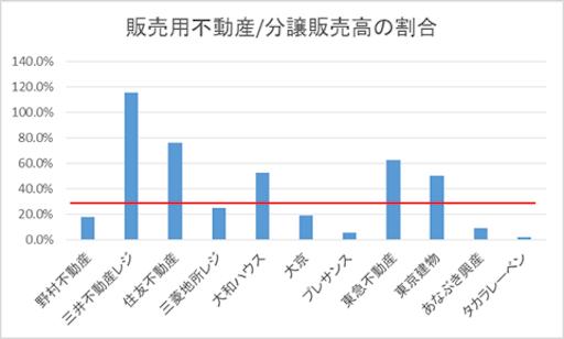 ランキング上位11社の分譲売上高に対する販売用不動産(在庫)の割合は、野村不動産18.0%、三井不動産レジ115.3%、住友不動産75.9%、三菱地所24.9%、大和ハウス52.6%、大京18.7%、プレサンス5.5%、東急不動産62.3%、東京建物50.2%、あなぶき興産8.9%、タカラレーベン1.8%となっている。