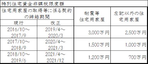 贈与税の特別住宅資金非課税限度額