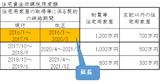 贈与税の住宅資金非課税の期間延長