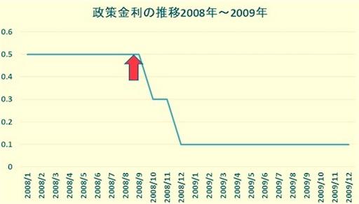 政策金利の推移グラフ