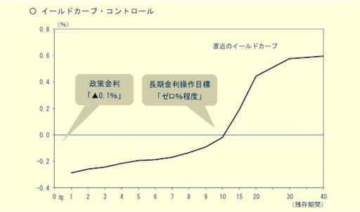 日本銀行によるイールドカーブコントロール