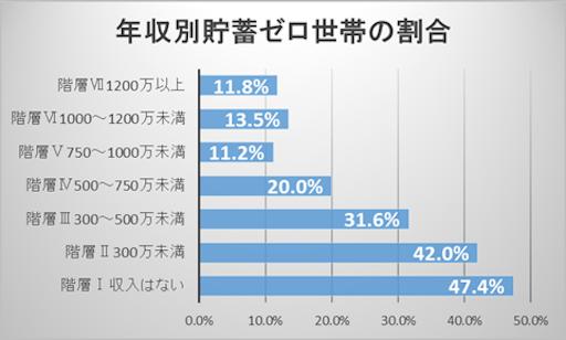 年収別貯金ゼロ世帯の割合グラフ
