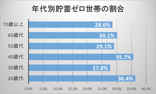 年齢別貯金ゼロ世帯のグラフ