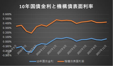 機構債の表面利率と長期金利(新発10年国債利回り)の推移グラフ