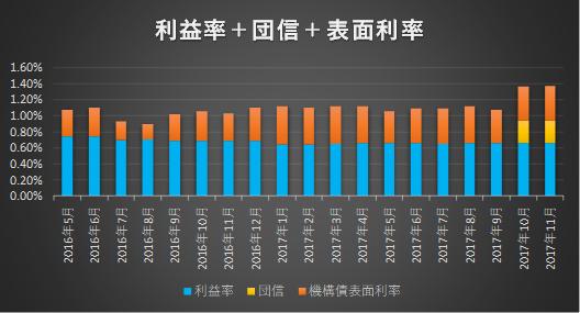 フラット35金利、機構債表面利率の推移グラフ