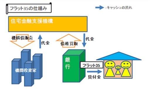 住宅金融支援機構が機構債を販売してフラット35の資金を調達するスキーム図