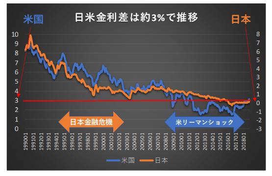 日米金利差は3%で推移してきている