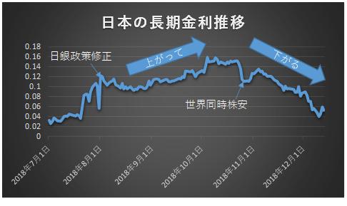 一旦は上がった長期金利も世界同時株安から右肩下がりへ推移した