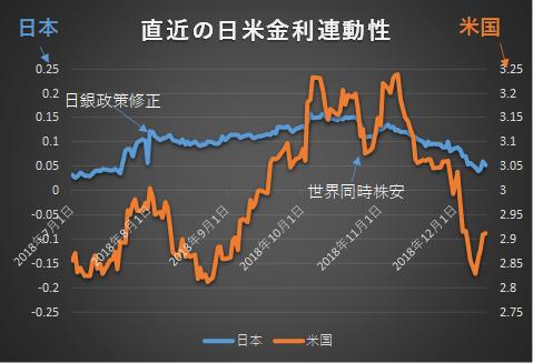 日米長期金利の比較