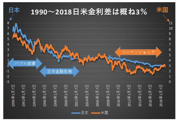1990年から2018年日米長期金利の差はおおむね3%で推移