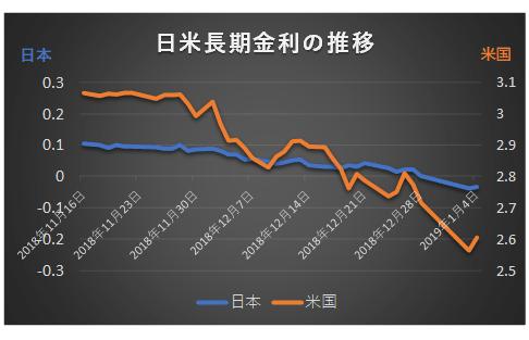 日米長期金利2018年11月15日~2019年1月4日推移