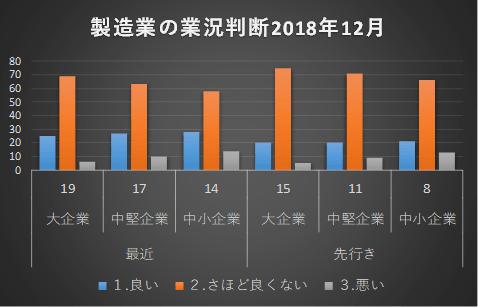 製造業の業況判断2018年12月
