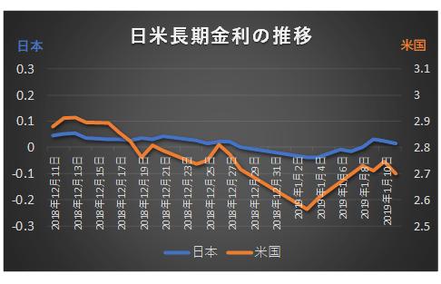 日米長期金利2018年12月11日~2019年1月11日推移