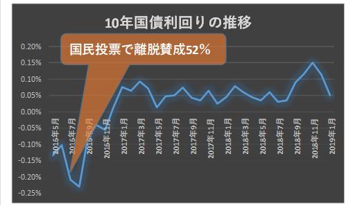 2016年6月のEU離脱国民投票から2019年1月までの長期金利推移