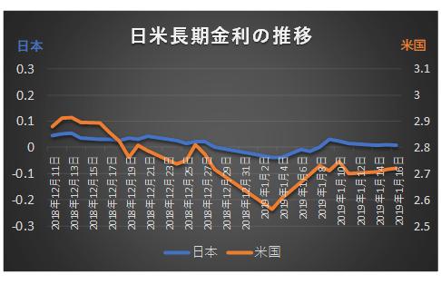 日米長期金利2018年12月11日~2019年1月16日推移