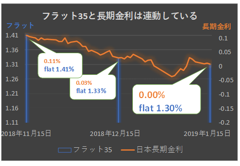2018年2月のフラット35の金利予想グラフ