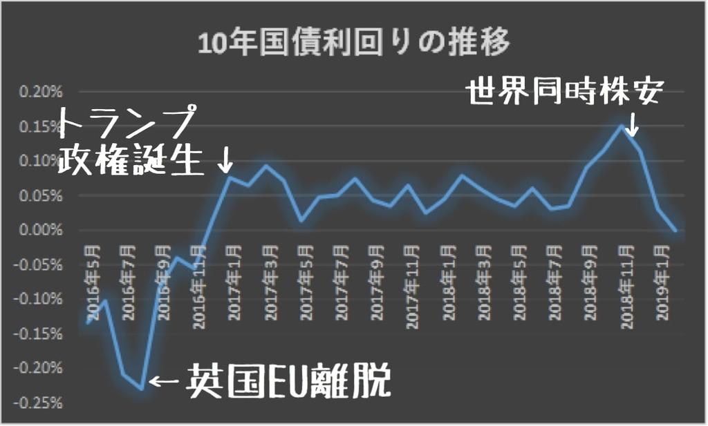 長期金利の推移2016年5月~2019年2月