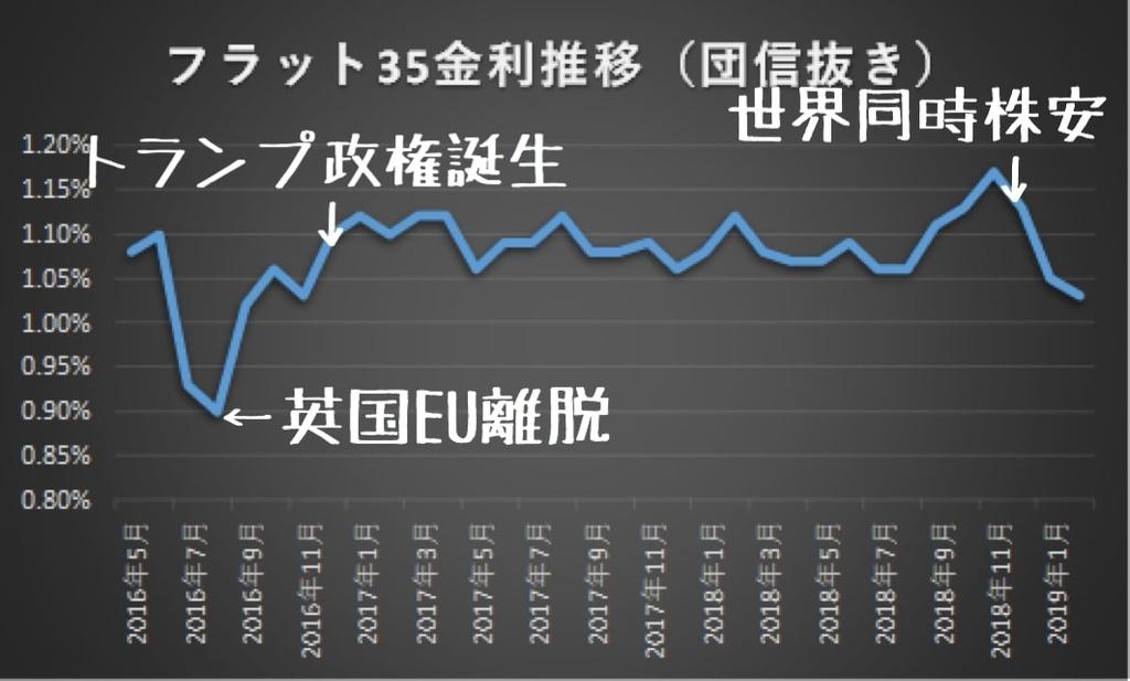 フラット35金利推移2016年5月~2019年2月
