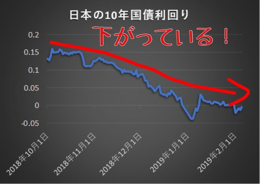日本の10年国債利回りの推移グラフ2019年2月