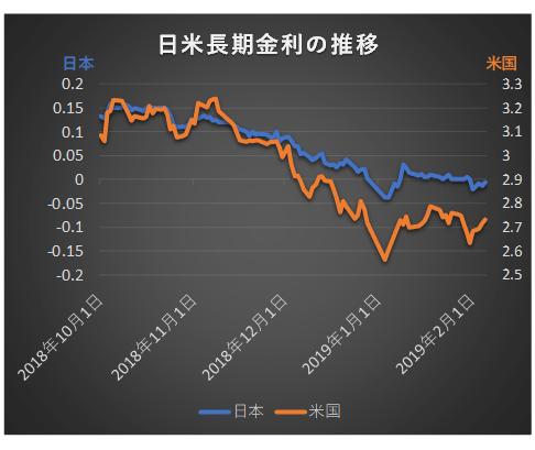 日米長期金利の推移を比較2018年10月~2019年2月