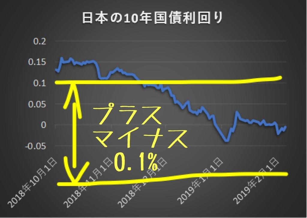 2019年の長期金利no