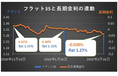 フラット35と長期金利の連動グラフ