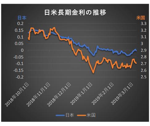 日米長期金利の推移201810から201903