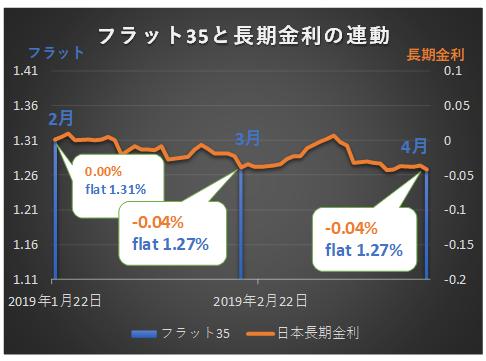 2019年4月フラット35と長期金利の推移