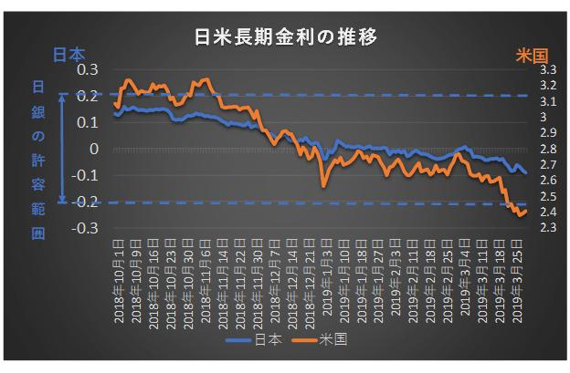2018年10月から2019年3月の日米長期金利の推移